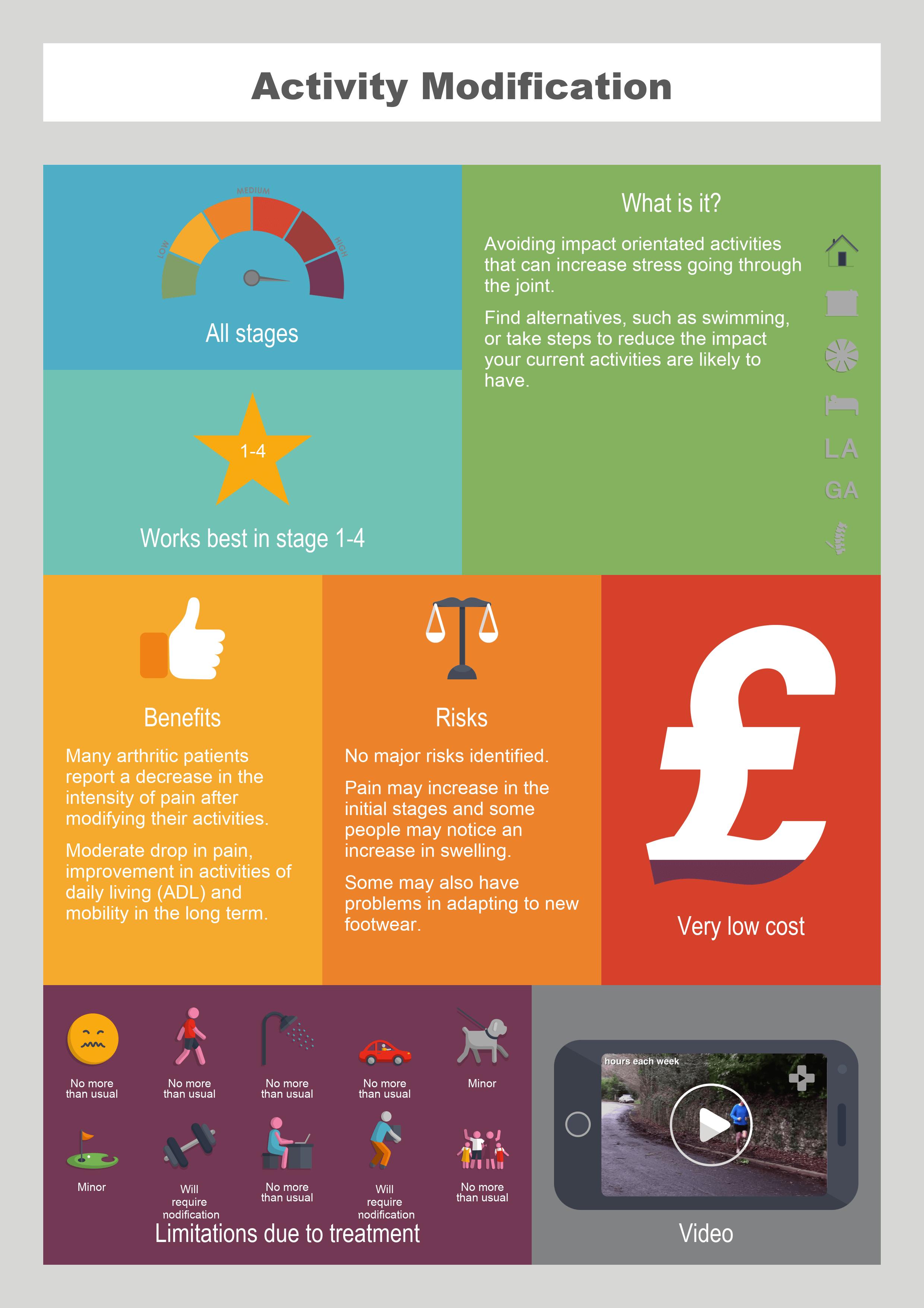 Activity Modification info graphic