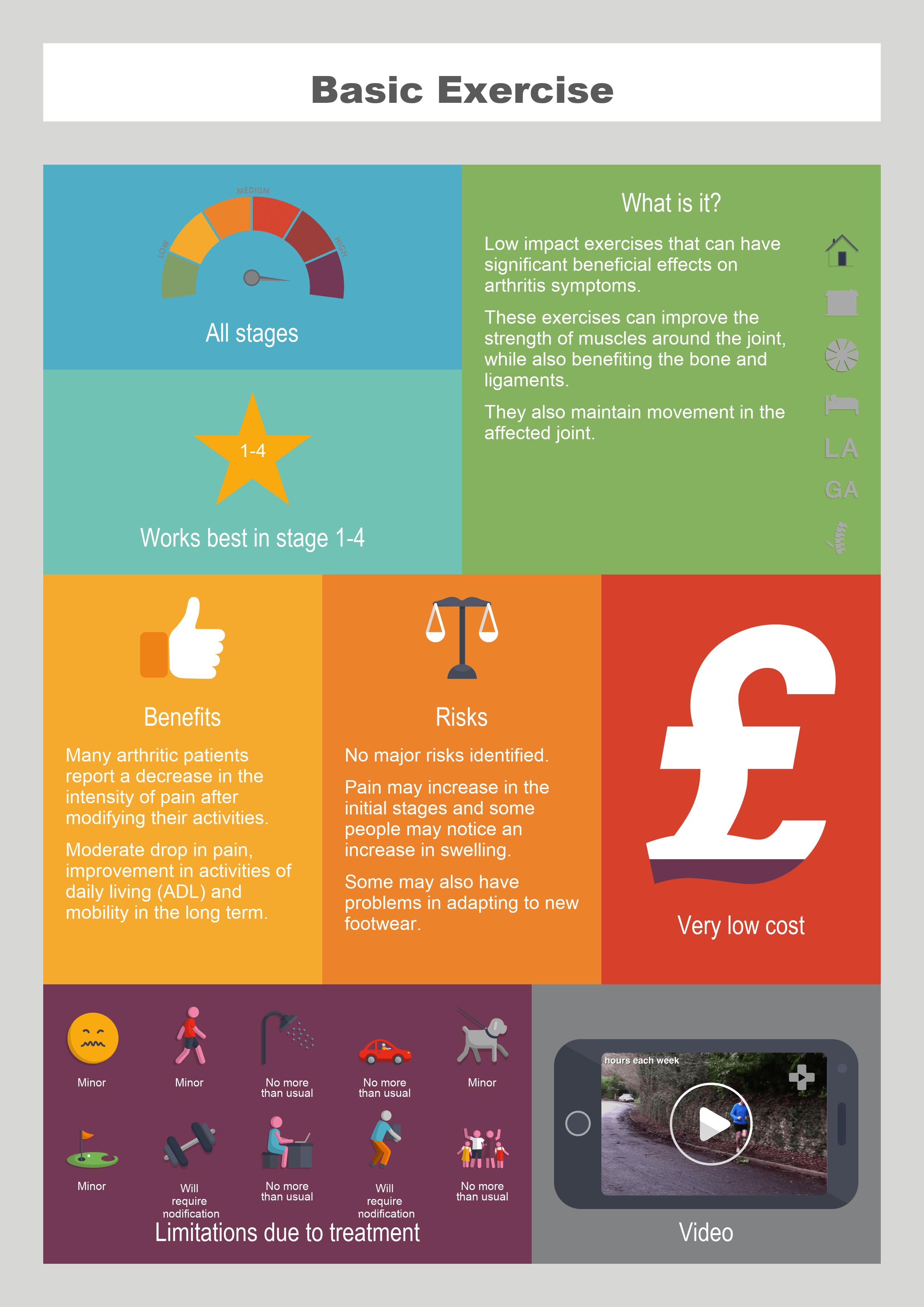 Basic Exercise info graphic